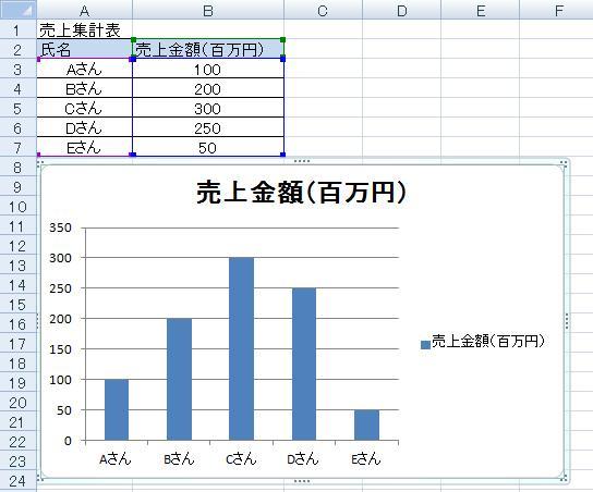エクセルグラフ簡単作成方法3